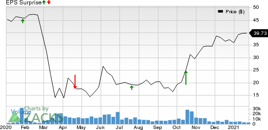 CIT Group Inc. Price and EPS Surprise