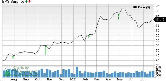 Penske Automotive Group, Inc. Price and EPS Surprise