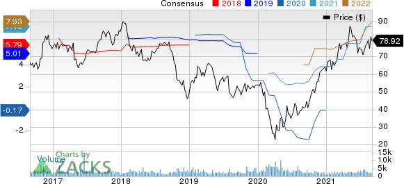 Ryder System, Inc. Price and Consensus