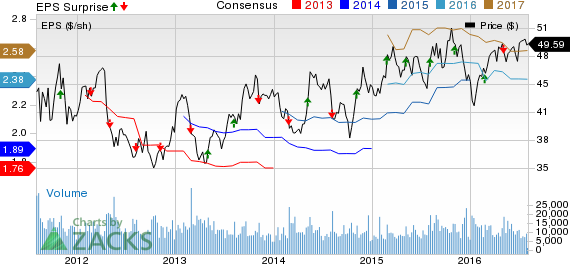 Expeditors (EXPD) Gains on Q2 Earnings Beat, Revs Miss