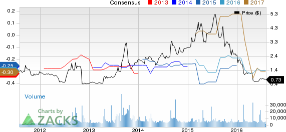 Catalyst (CPRX) Q2 Earnings: Can the Stock Pull a Surprise?