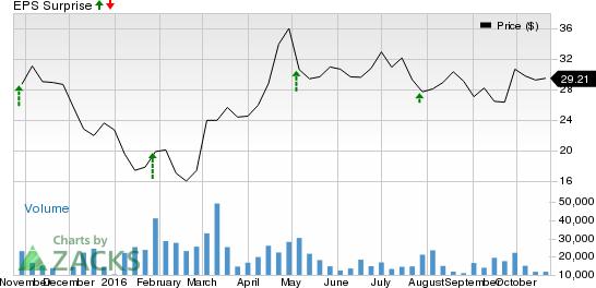 Should You Buy Murphy Oil (MUR) Ahead of Earnings?