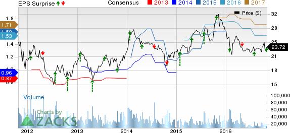 Juniper (JNPR) Beats on Q3 Earnings, Revenues Up Y/Y