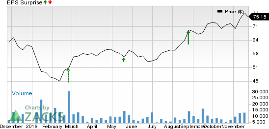 Autodesk (ADSK) Q3 Earnings: Is a Surprise in the Cards?