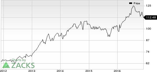 J&J (JNJ) Stands Tall in 2016: Reasons for Outperformance