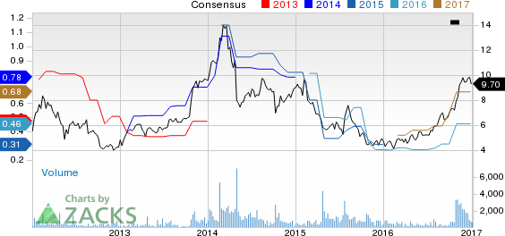 Top Ranked Value Stocks to Buy for January 5th