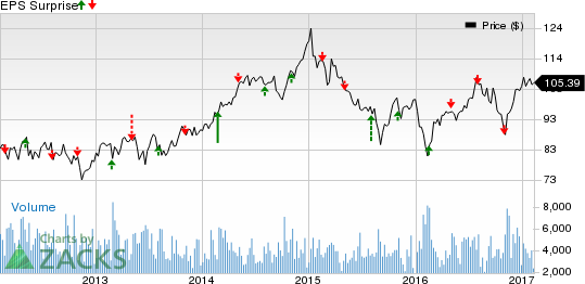 Vornado (VNO) Q4 Earnings: What's in Store for the Stock?