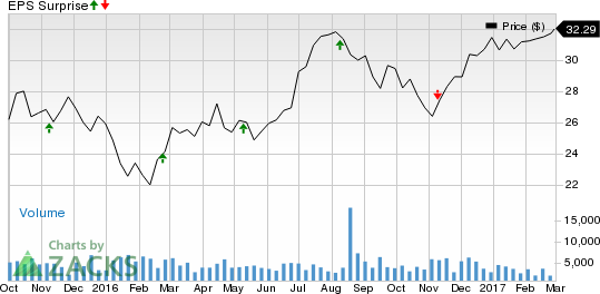 REITs to Watch for Q4 Earnings on Mar 1: PK, HPT & LXP
