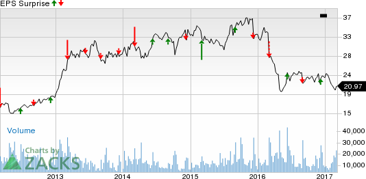 H&R Block (HRB) Q3 Earnings: Will the Stock Disappoint?
