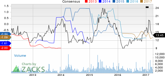 Why Is Momenta (MNTA) Down 9.6% Since the Last Earnings Report?