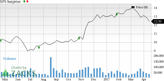 Is a Beat in Store for Huntington (HBAN) in Q1 Earnings?