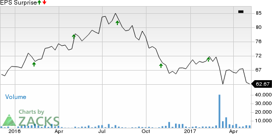 Regency Centers (REG) to Post Q1 Earnings: What's in Store?