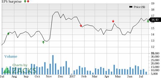 Navient (NAVI) Beats Q2 Earnings on High Non-Interest Income