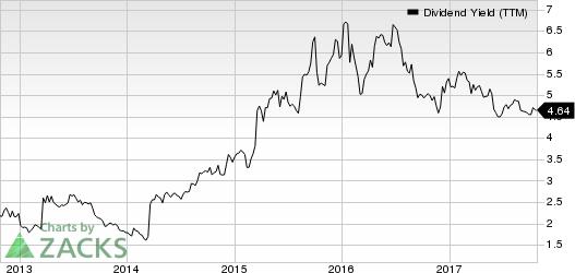 Las Vegas Sands Corp. Dividend Yield (TTM)