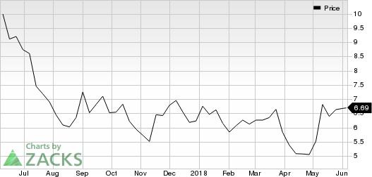 Akoustis Technologies, Inc. Price