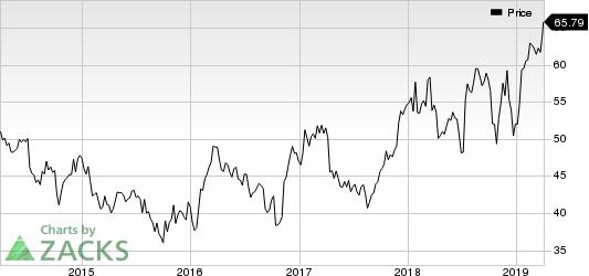 Fastenal Company Price