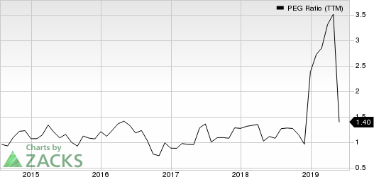 Magellan Health, Inc. PEG Ratio (TTM)