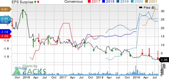 Aduro Biotech, Inc. Price, Consensus and EPS Surprise