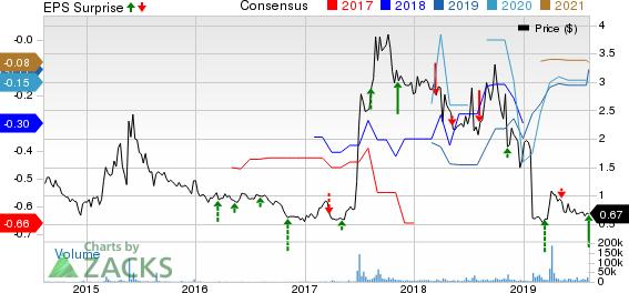 AVEO Pharmaceuticals, Inc. Price, Consensus and EPS Surprise