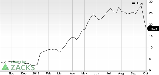 Axsome Therapeutics, Inc. Price