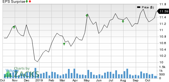 Exantas Capital Corp. Price and EPS Surprise