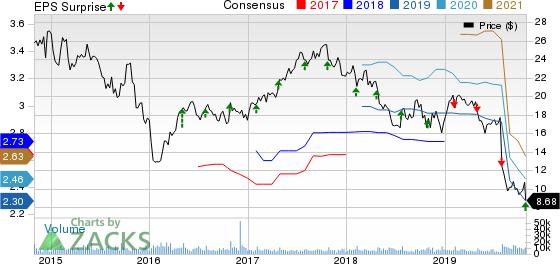 Owens-Illinois, Inc. Price, Consensus and EPS Surprise