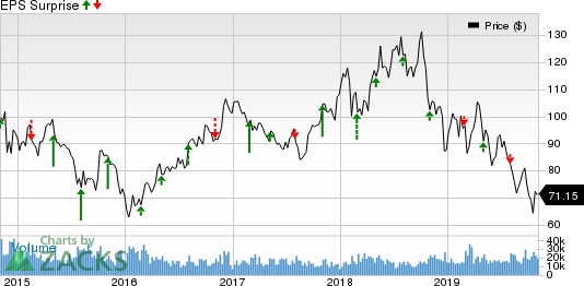 EOG Resources, Inc. Price and EPS Surprise