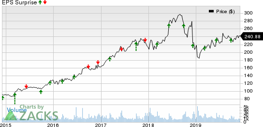 Vail Resorts, Inc. Price and EPS Surprise