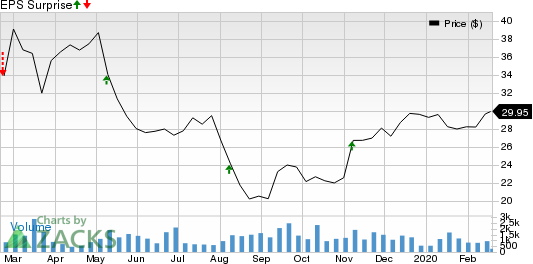Focus Financial Partners Inc. Price and EPS Surprise