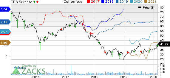 DISH Network Corporation Price, Consensus and EPS Surprise
