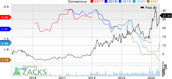 Fate Therapeutics, Inc. Price and Consensus
