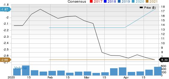 Cabaletta Bio, Inc. Price and Consensus