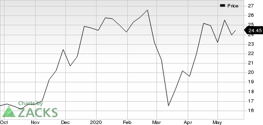 Ping Identity Holding Corp. Price