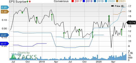 Ooma, Inc. Price, Consensus and EPS Surprise