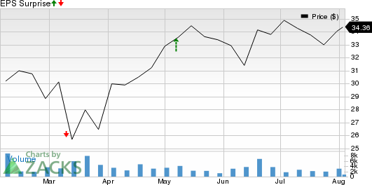 Reynolds Consumer Products Inc. Price and EPS Surprise