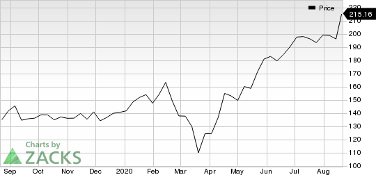 Synopsys, Inc. Price