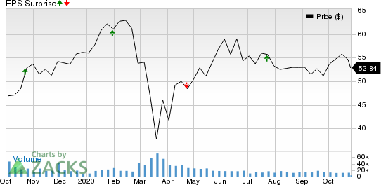 Blackstone Group IncThe Price and EPS Surprise