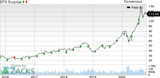 SP Global Inc. Price, Consensus and EPS Surprise