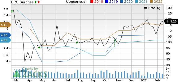 Allegion PLC Price, Consensus and EPS Surprise