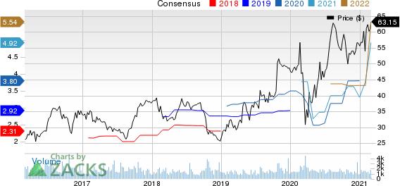 UFP Industries, Inc. Price and Consensus