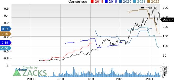 Okta, Inc. Price and Consensus