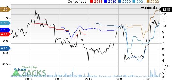Townsquare Media, Inc. Price and Consensus