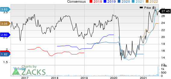 First Business Financial Services, Inc. Price and Consensus