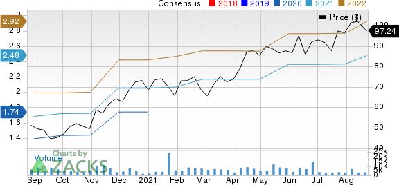 YETI Holdings, Inc. Price and Consensus