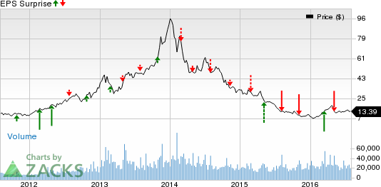 Can 3D Systems (DDD) Spring an Earnings Surprise in Q2?