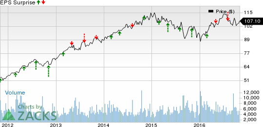 Sempra Energy (SRE) Beats on Q3 Earnings, Revenues Miss