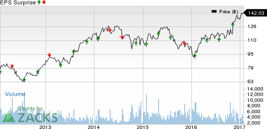 Rockwell Automation (ROK) Q1 Earnings, Sales Beat Estimates
