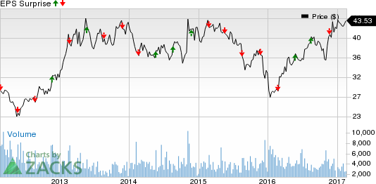 Eaton Vance (EV) Q1 Earnings: What's in Store for the Stock?