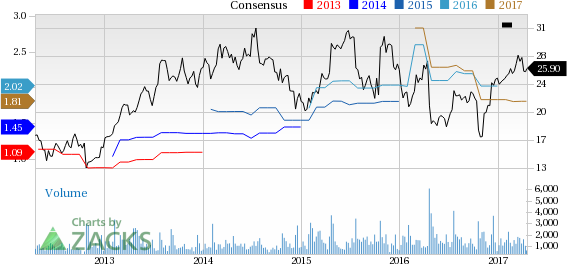 Top Ranked Value Stocks to Buy for April 19th