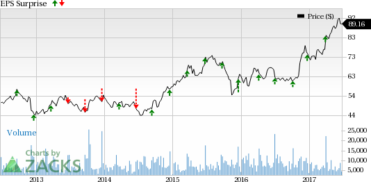 Will Darden (DRI) Pull Off a Surprise Again in Q4 Earnings?